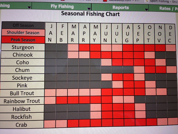 local fish chart